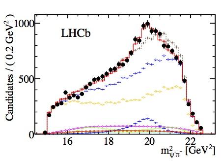 LHCb-Z4430